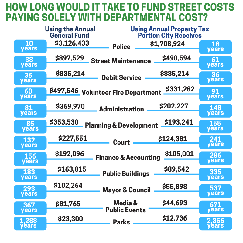 Town Hall Meeting How Long Would It Take to Fund Streets from Departmental Cost
